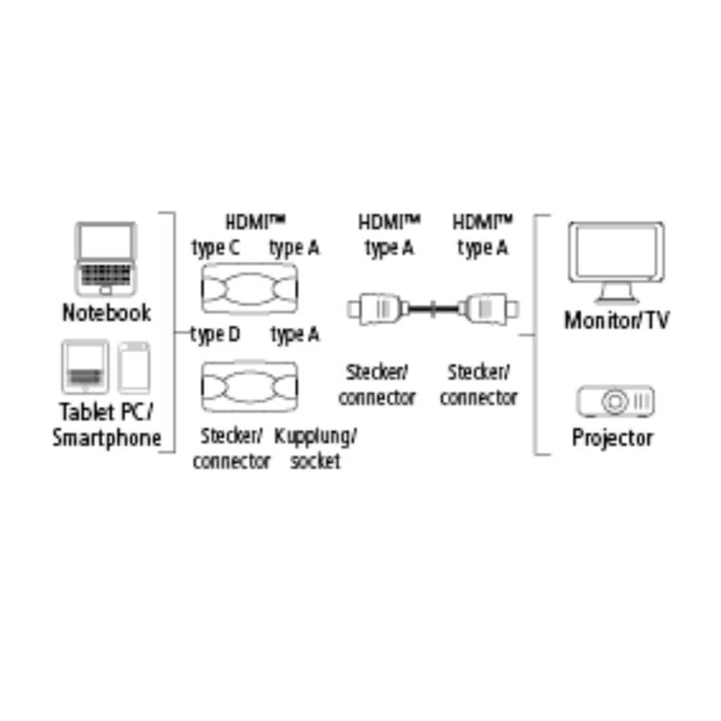 Hama High Speed HDMI-Kabel mit Ethernet,1,50 m +2 HDMI-Adapter
