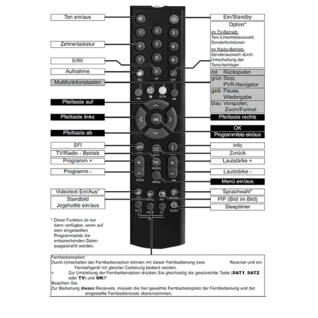 TELESTAR Fernbedienung »Original Fernbedienung PVR 235«, u.a. für DIGINOVA, Digicorder, TechniStar, DIGIT etc.