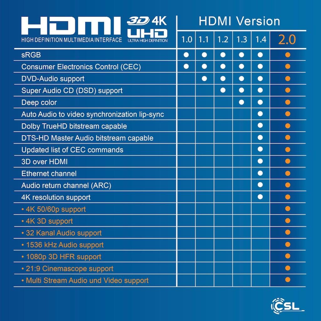 CSL 4K micro HDMI 1.4a / 2.0 Kabel mit Ethernet »HDMI Typ A Stecker zu microHDMI Typ D Stecker«