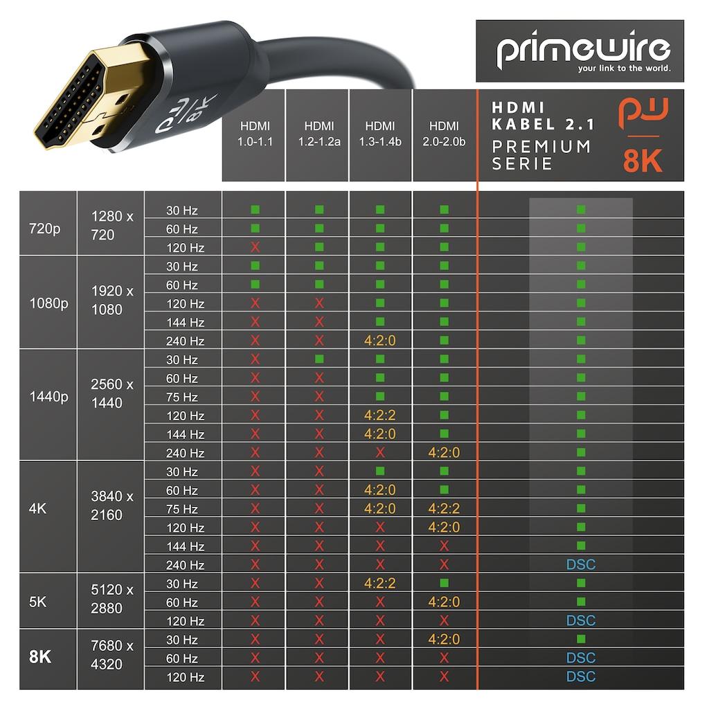 Primewire Video-Kabel »8K @ 120Hz & 4K @ 240Hz DSC / Full HD @ 240Hz«, HDMI, 200 cm