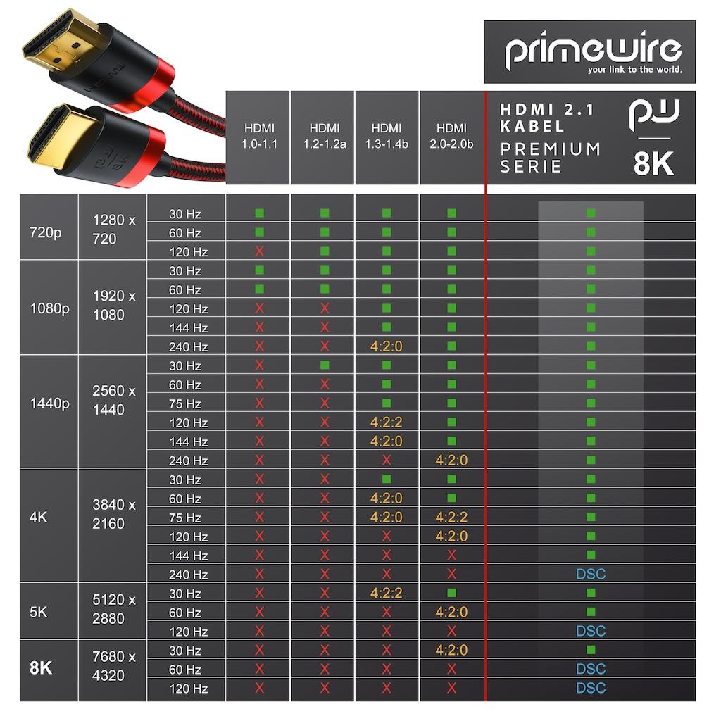 Primewire Premium HDMI Kabel 2.1 - 8k @ 120 Hz